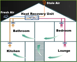 Rowley Heating Ventilation And Heat Recovery