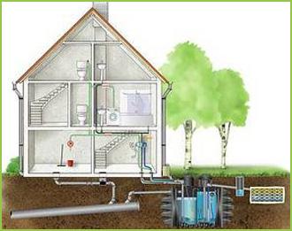 Rowley Heating Rain Water Harvesting