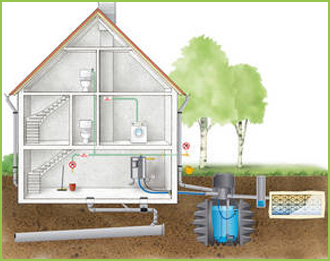 Greywater reuse bad or good ridgid plumbing for Explanation of rainwater harvesting